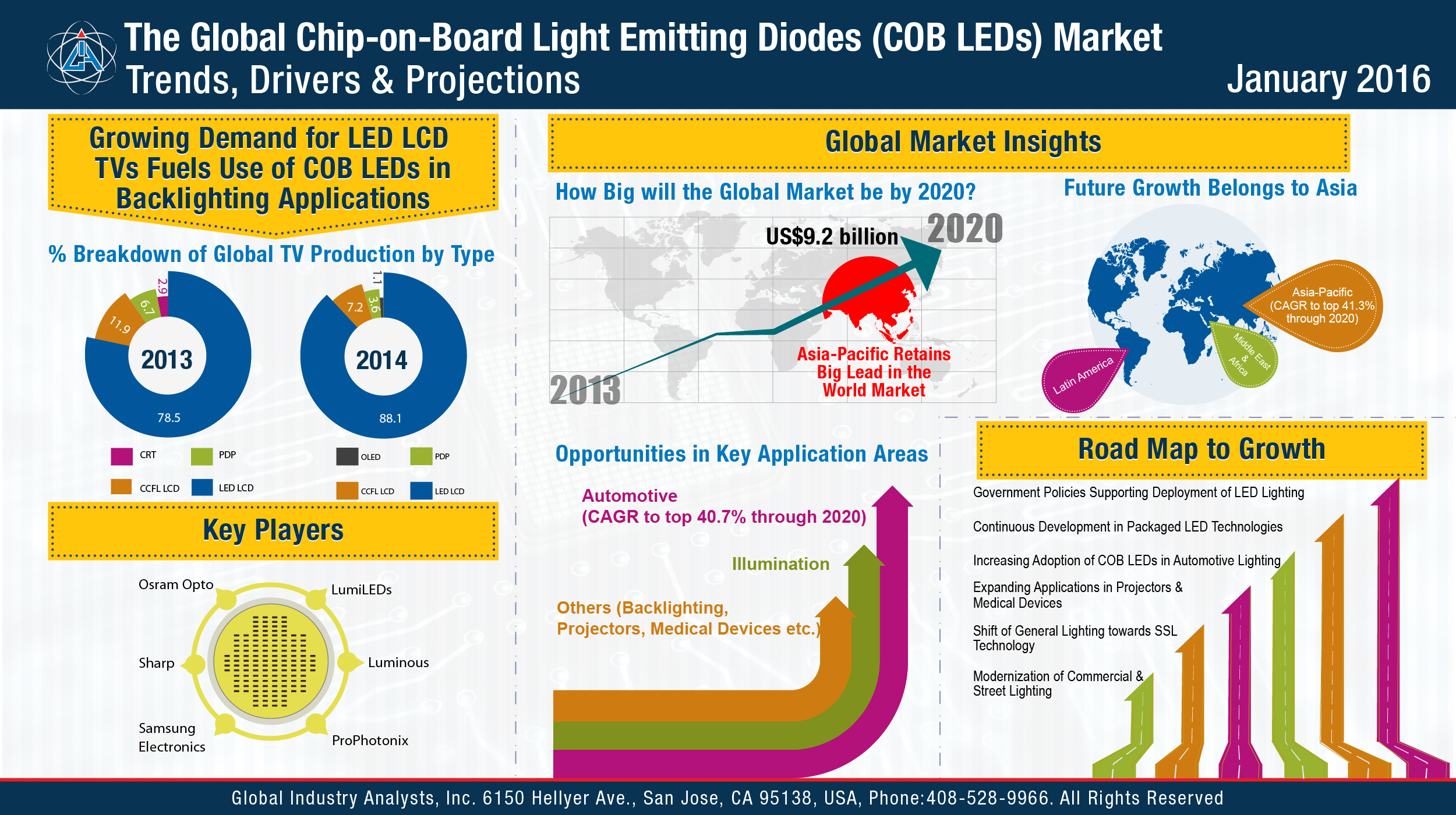 Chip On Board Light Emitting Diodes Cob Leds Market Trends Diode Diagram