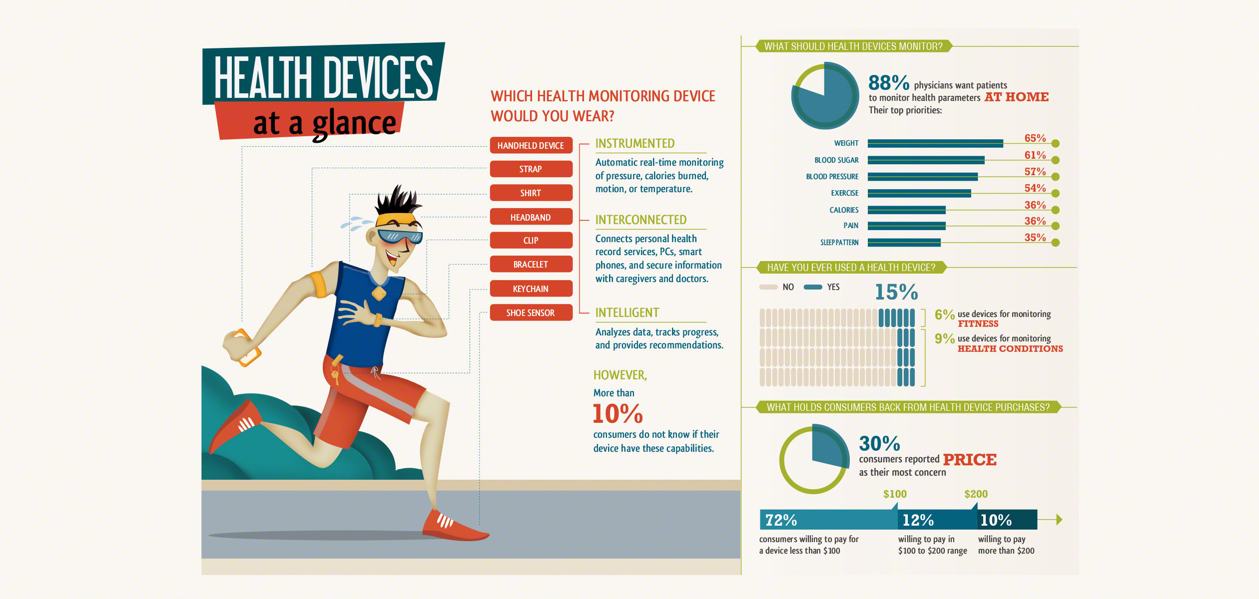 Wearable Medical Devices Market Trends Wiring Share 2 Infographics Compiled From Search Engine Research