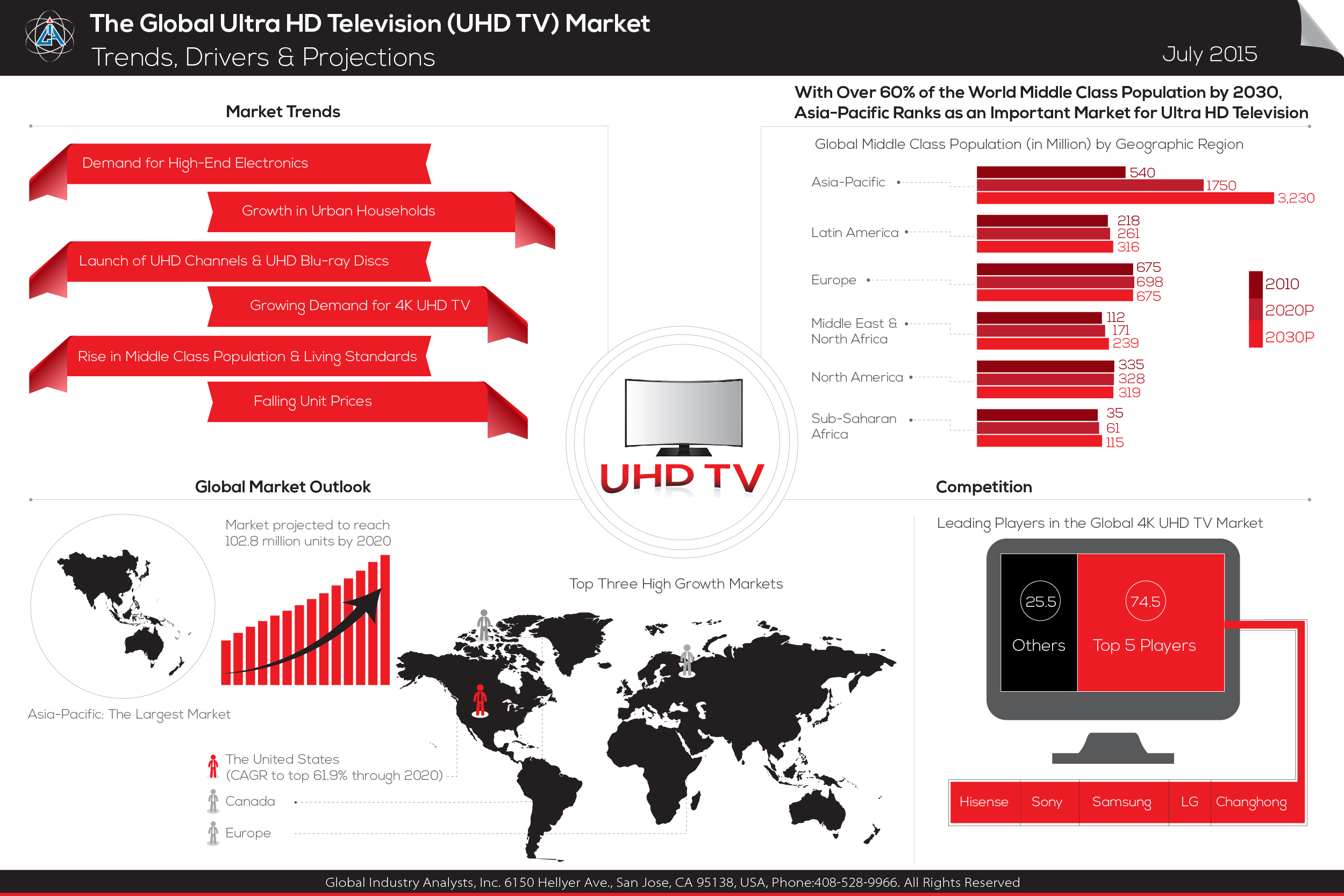 100 Shares Of Tv Providers Drop 18 Internet