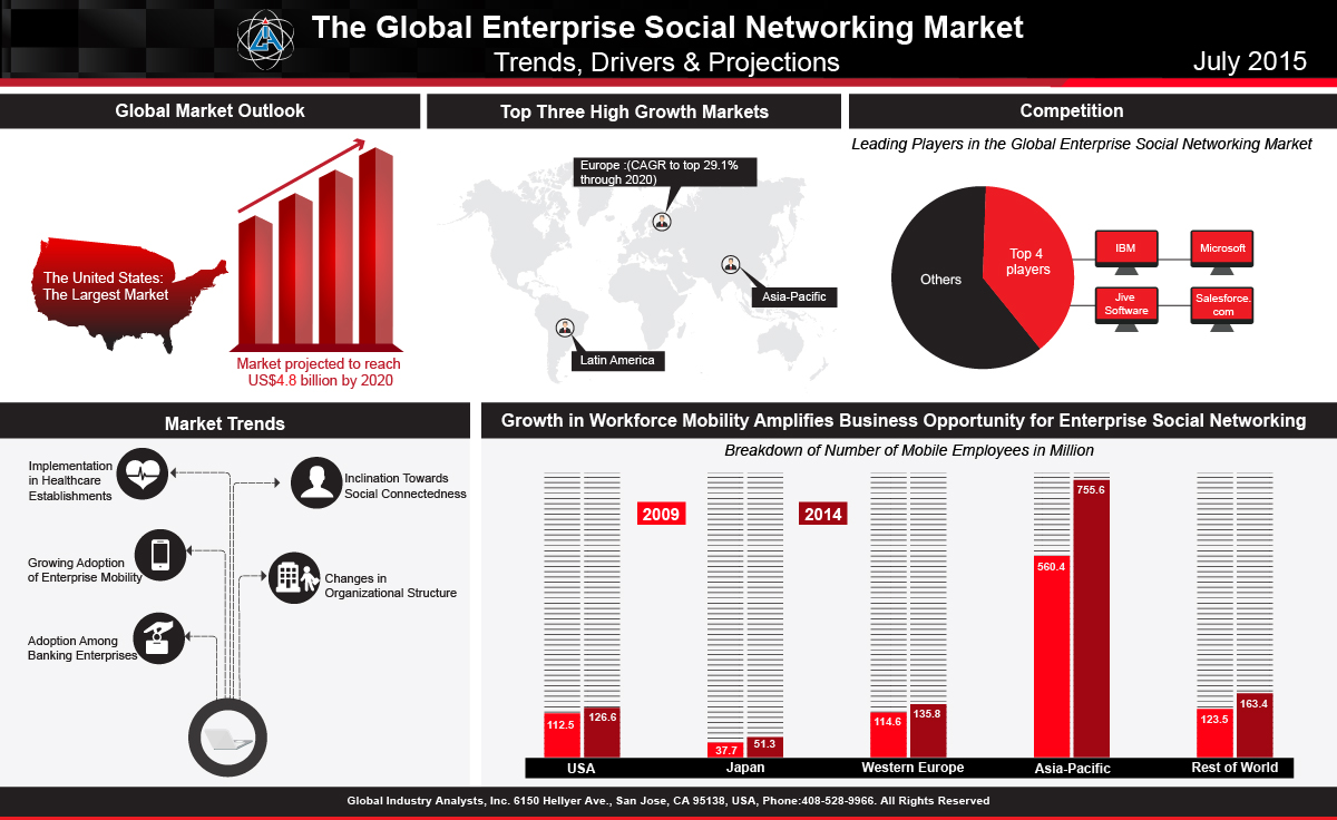 Enterprise Social Networking (ESN) Market Trends