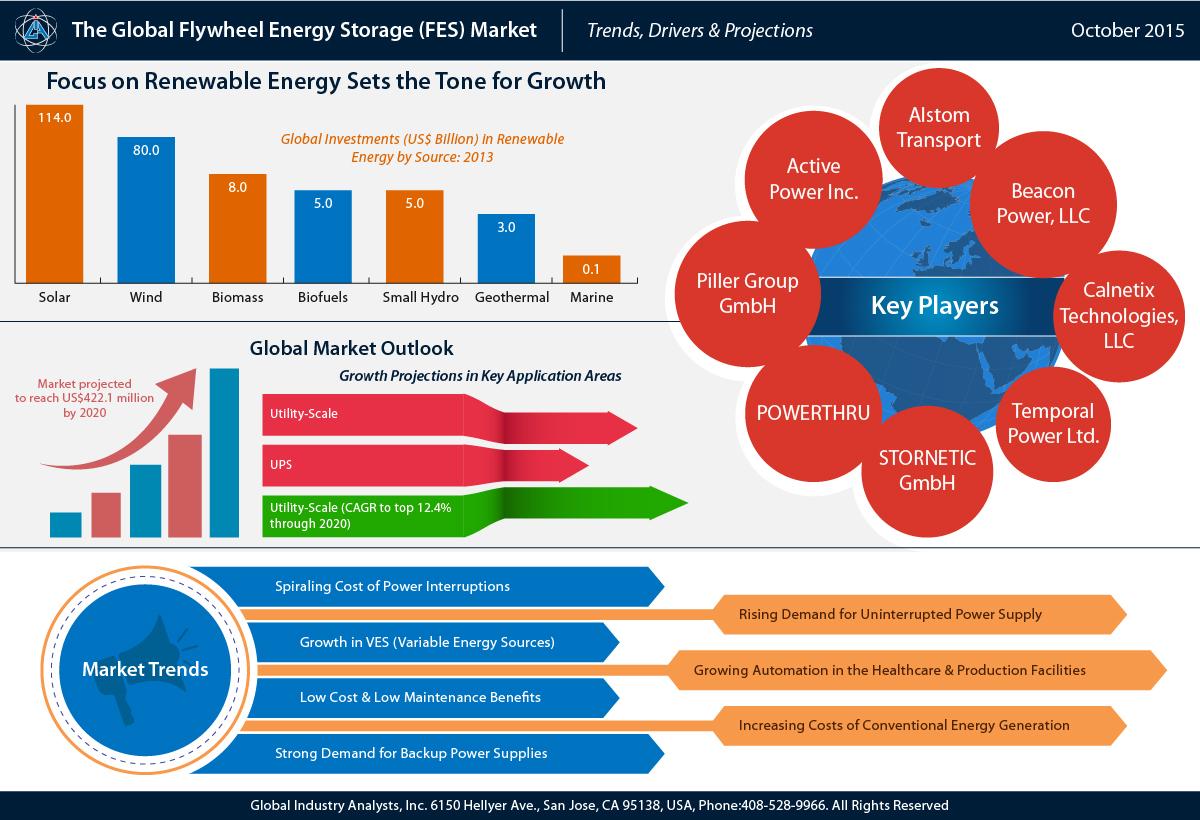 Flywheel Energy Storage FES Market Trends