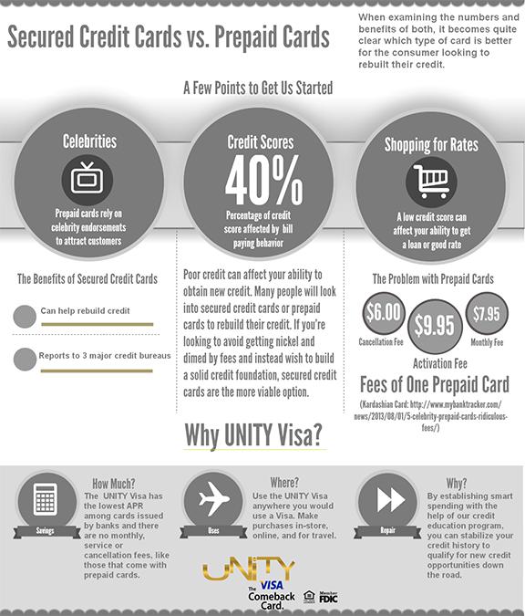 Prepaid forex card vs credit card