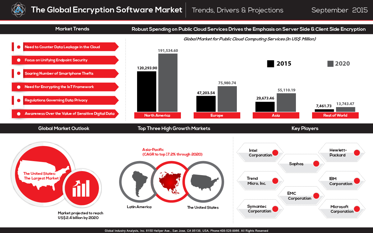 global hardware encryption market The global hardware encryption market was valued at $5245 billion in 2016, and is projected to reach $1,085 billion by 2024, having a cagr of 463% during the forecast period of 2017 to 2024 browse details of 152 pages research report developed on global hardware encryption market at www.