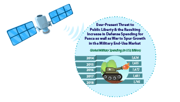 m2m satellite communication market machine to machine Research and markets: m2m satellite communication market 2014-2019 - worldwide market forecast and opportunities.