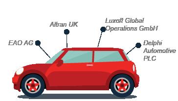 automotive human machine interface