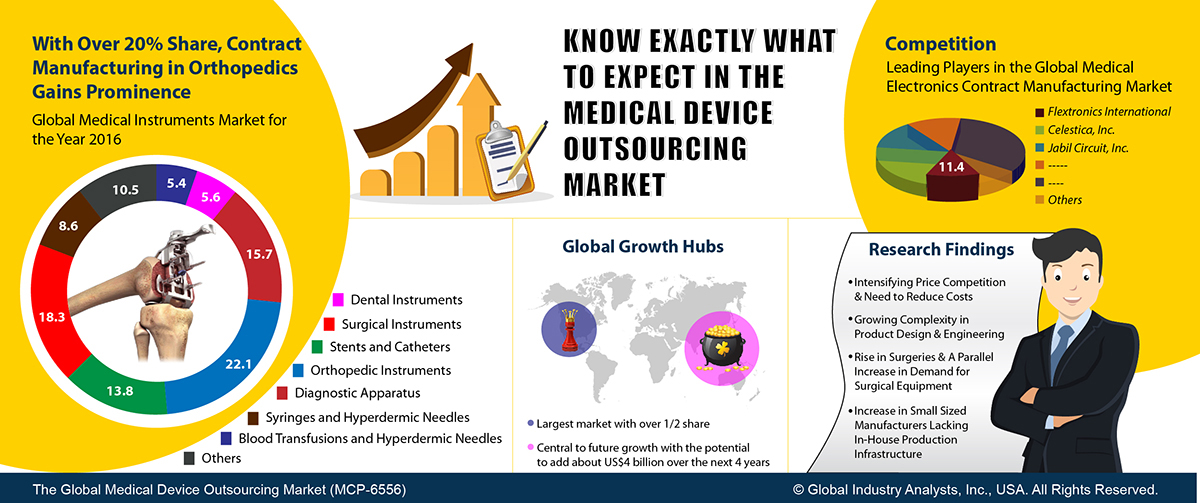 Healthcare Device Trends